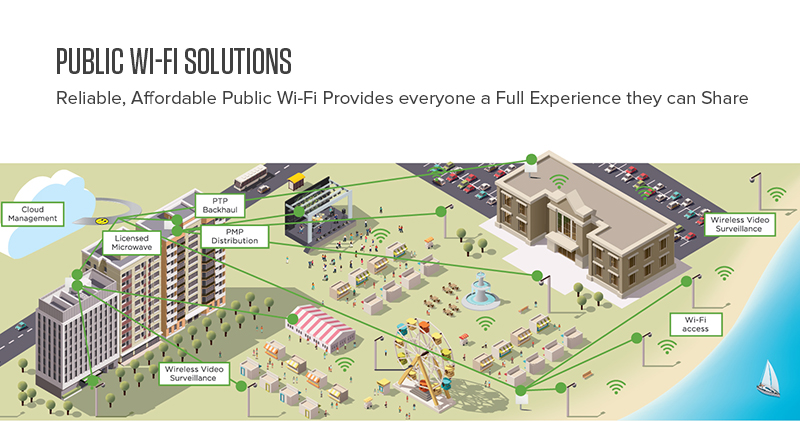 Enterprise WiFi solution